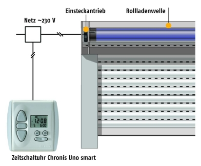 Funktionsprinzip Rollladenantrieb drahtgebunden