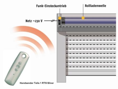 Funktionsprinzip Funk-Rollladenantrieb